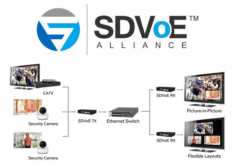 Petit état des lieux du SDVoE, standard de l'AV-over-IP